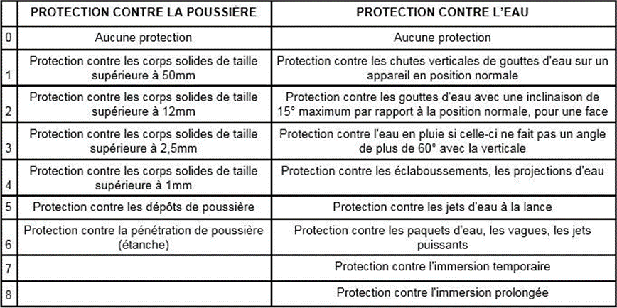 indices de protection
